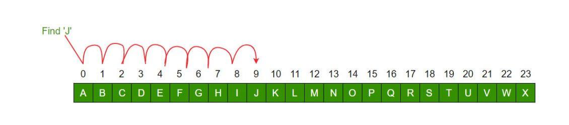 الگوریتم های جستجو - آموزش الگوریتم جستجوی خطی به زبان PHP