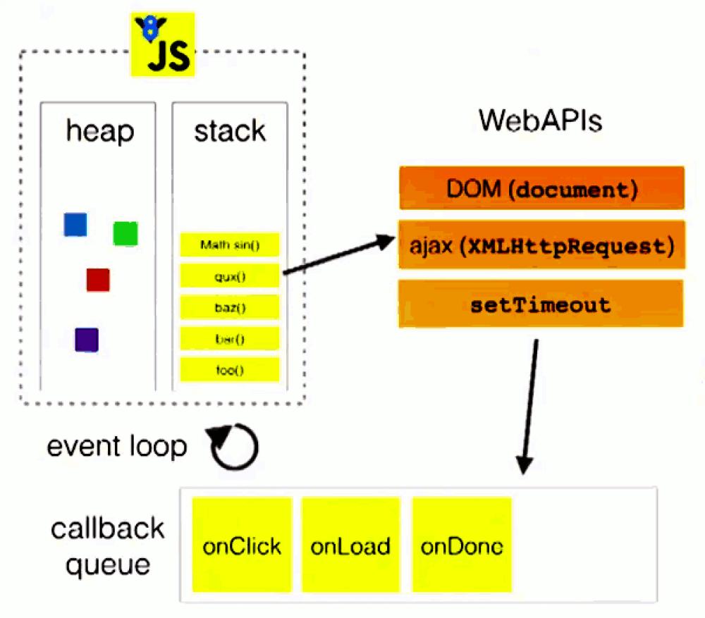 Event loop javascript