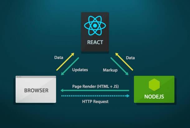 کتابخانه React.js