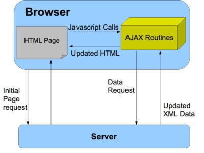 استفاده از AJAX در MVC بدون نوشتن کد جاوا اسکریپت