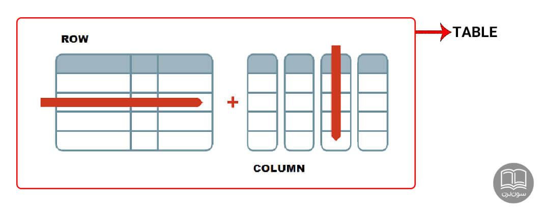 ردیف سطر رکورد پایگاه داده دیتابیس جدول ستون