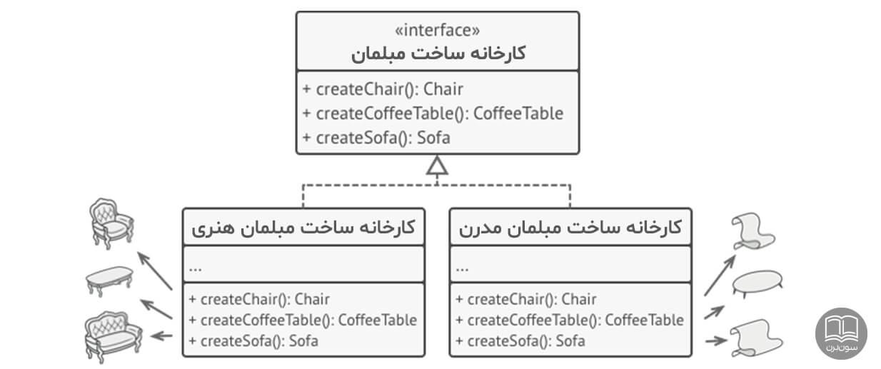 الگوی طراحی کارخانه انتزاعی abstract factory design pattern