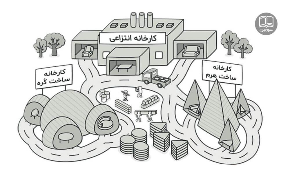 الگوی طراحی کارخانه انتزاعی (Abstract Factory Design Patterns)