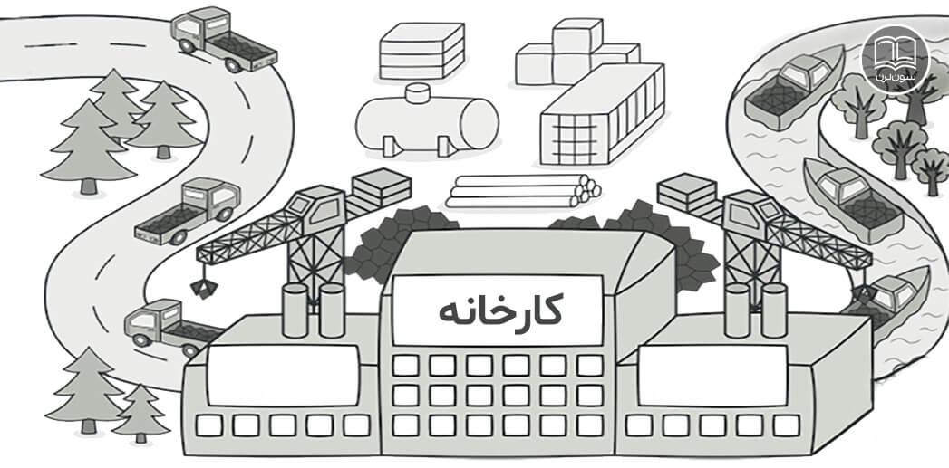 الگوی طراحی Factory چیست؟