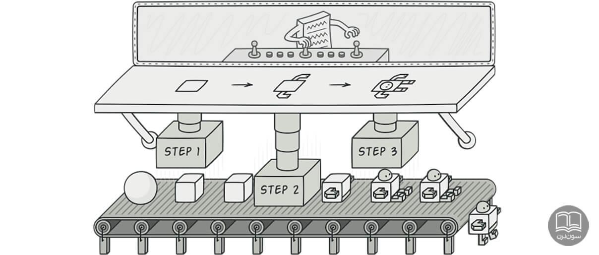 الگوی طراحی BUILDER سازنده