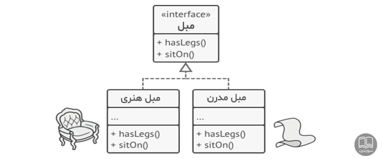کارخانه انتزاعی abstract factory design pattern