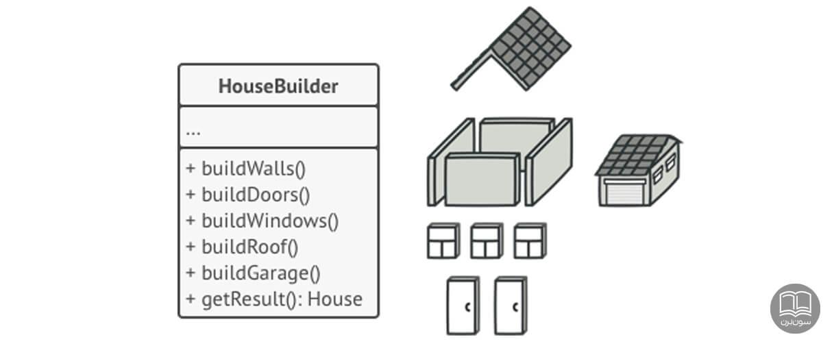 الگوی طراحی سازنده یا builder