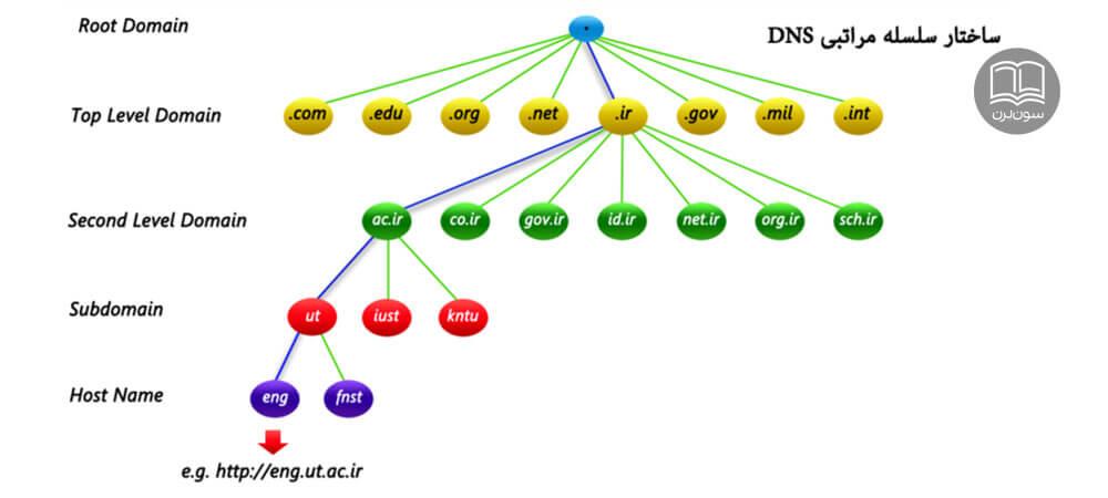 DNS چیست کاربرد DNS