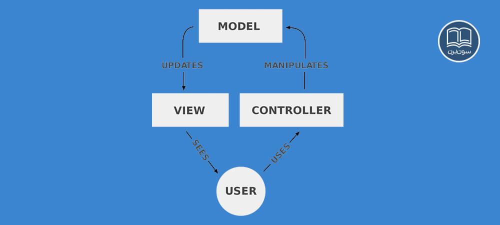 معماری نرم افزاری MVC چیست؟