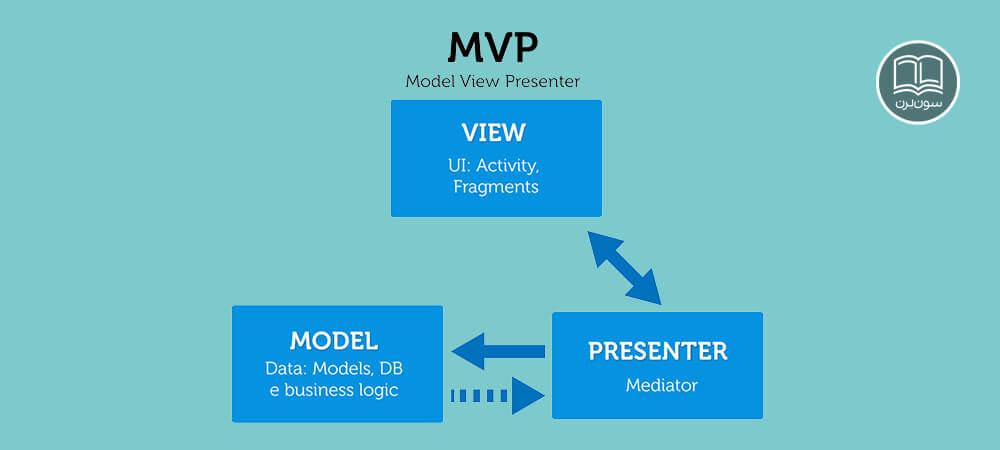 معماری MVP چیست؟