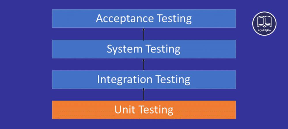 4 متد تست و آزمایش نرم افزار