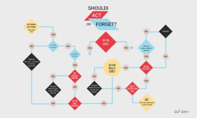 فلوچارت چیست؟ معرفی ابزارهایی برای تبدیل الگوریتم به فلوچارت + مثال