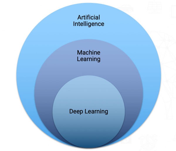 ماشین لرنینگ چیست