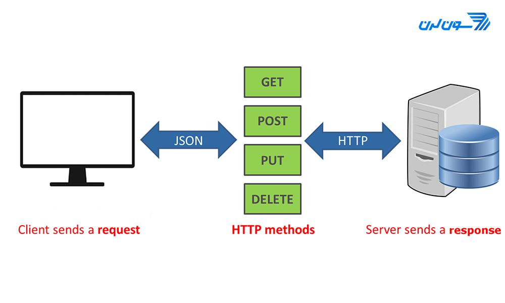 مفهوم کلی Rest api - HTTP Methods در قالب یک عکس