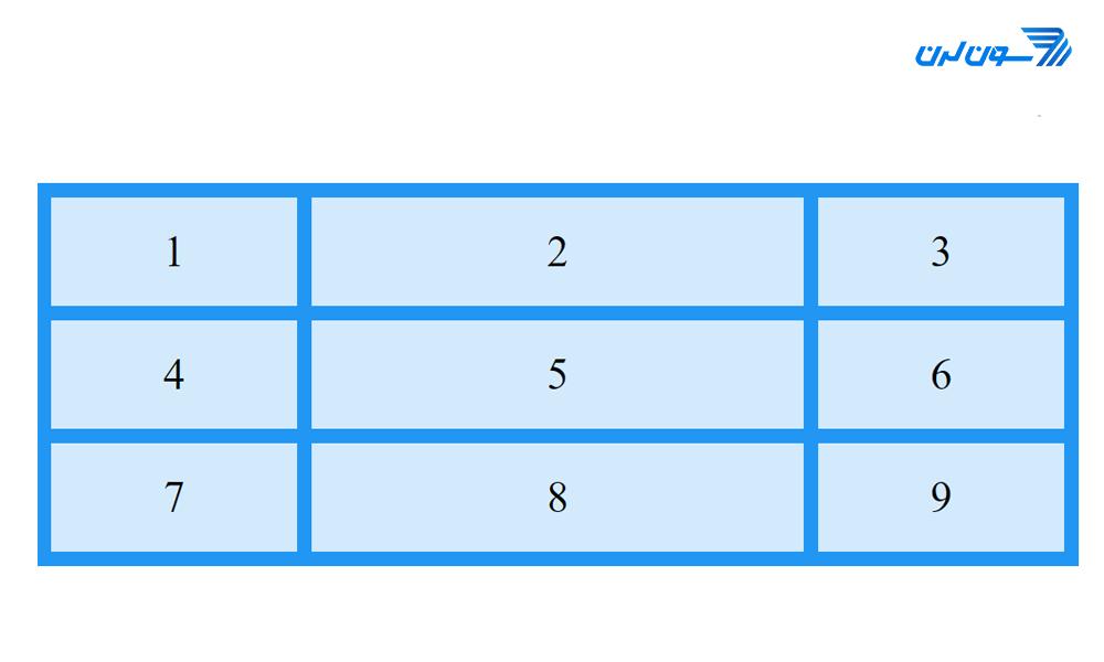 2fr in cssgrid- آموزش CSS Grid
