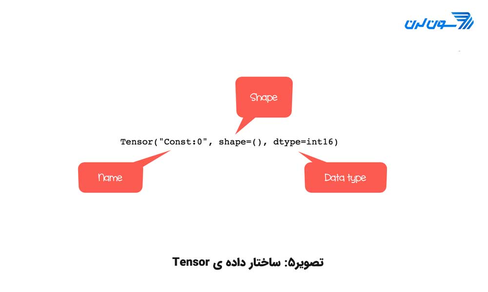 آموزش TensorFlow