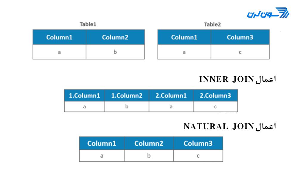 مفهوم JOIN در SQL natural join