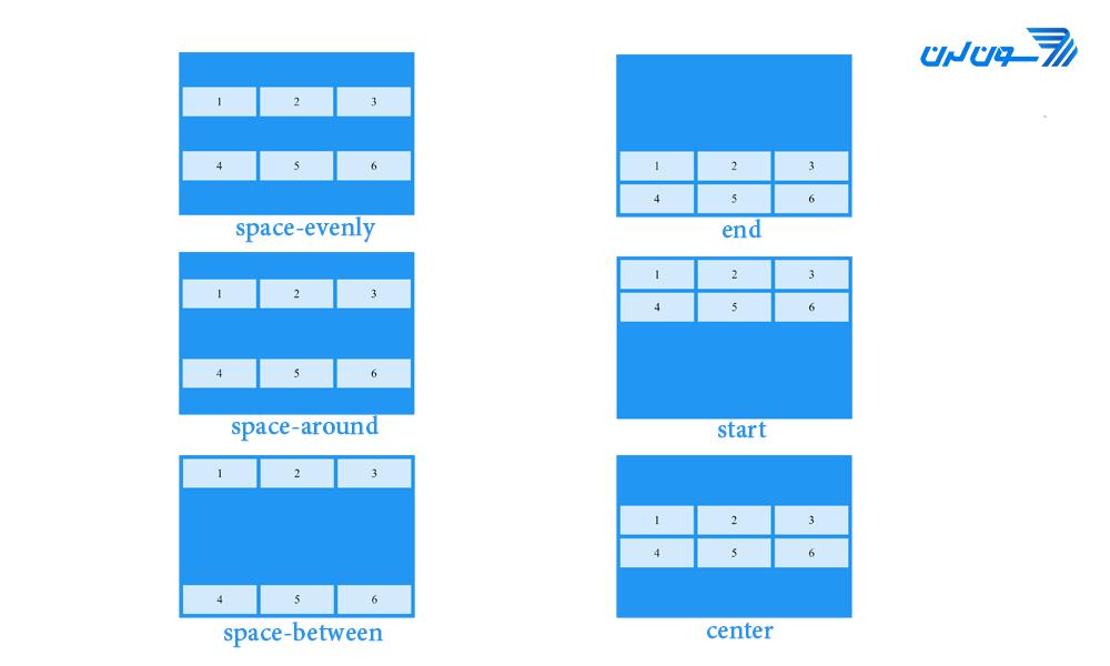 align-content cssgrid - آموزش CSS Grid