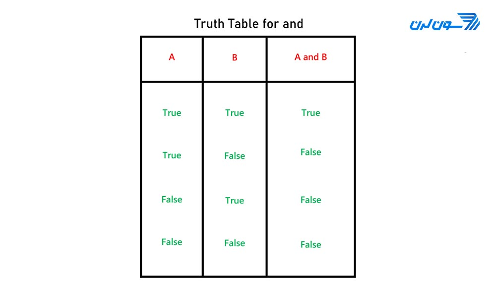 truth table and