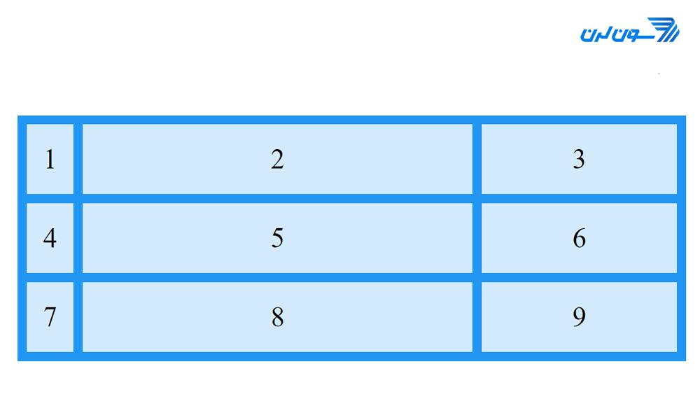 fr & px in cssgrid - آموزش CSS Grid