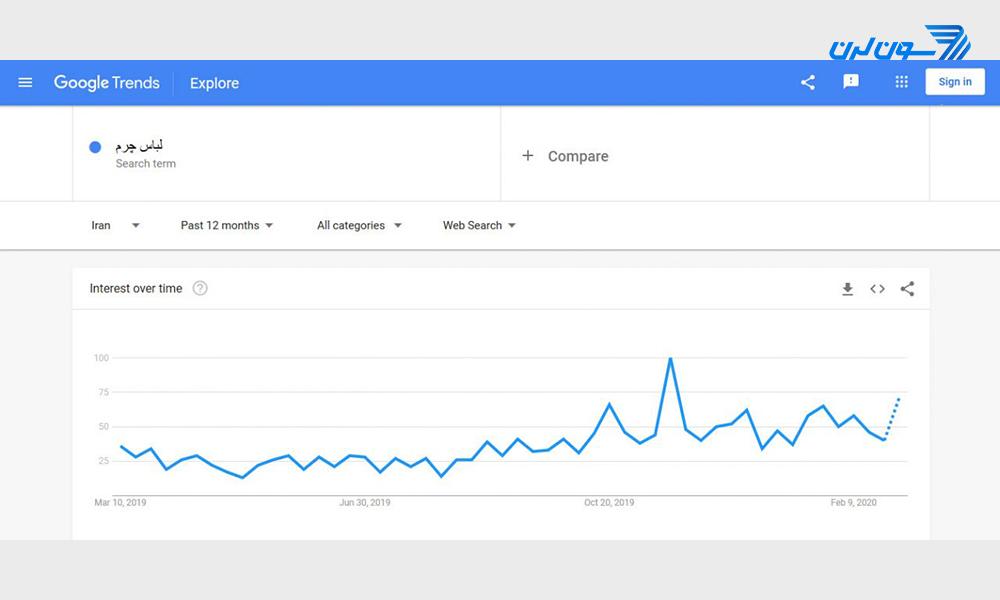 google trends test