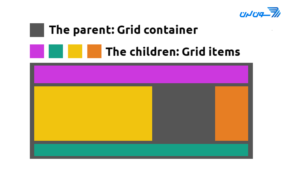 grid container item