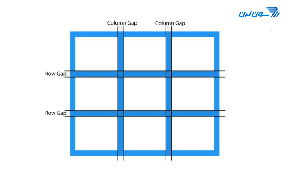 grid gap line
