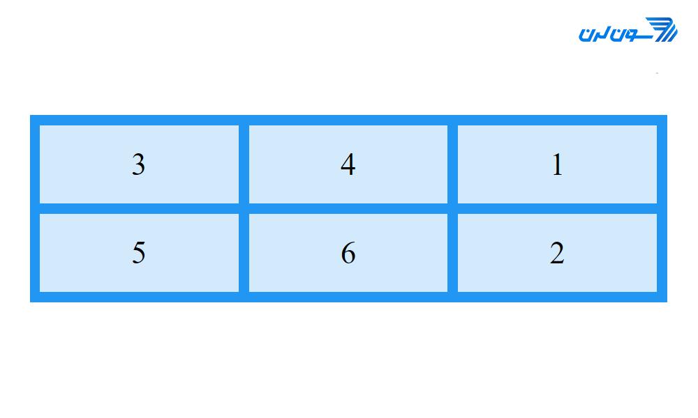 grid order area