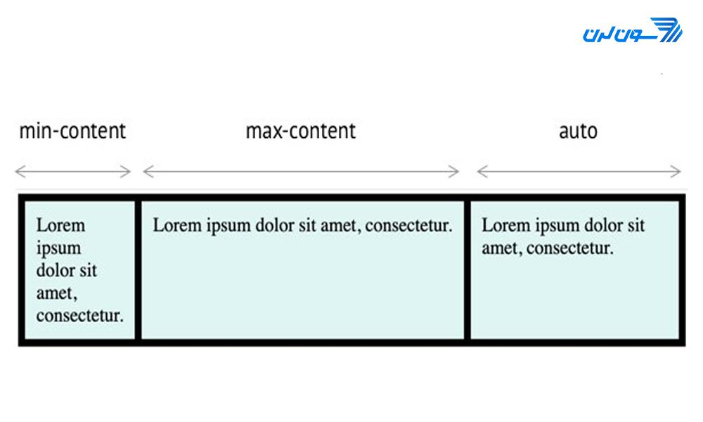 آموزش CSS Grid، gridsize