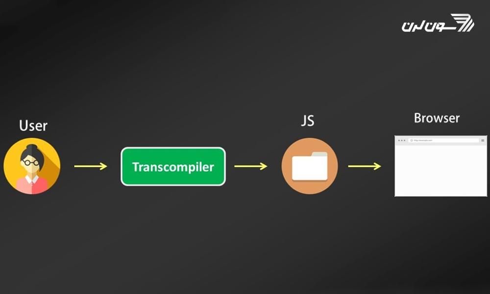 ارتباط برنامه JS و کاربر