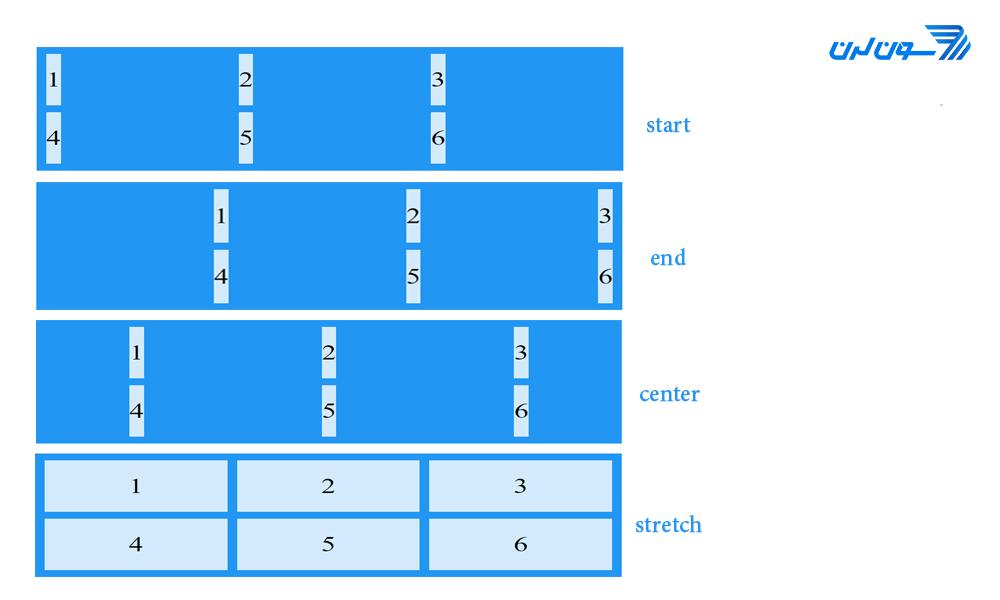 justify-items cssgrid - آموزش CSS Grid