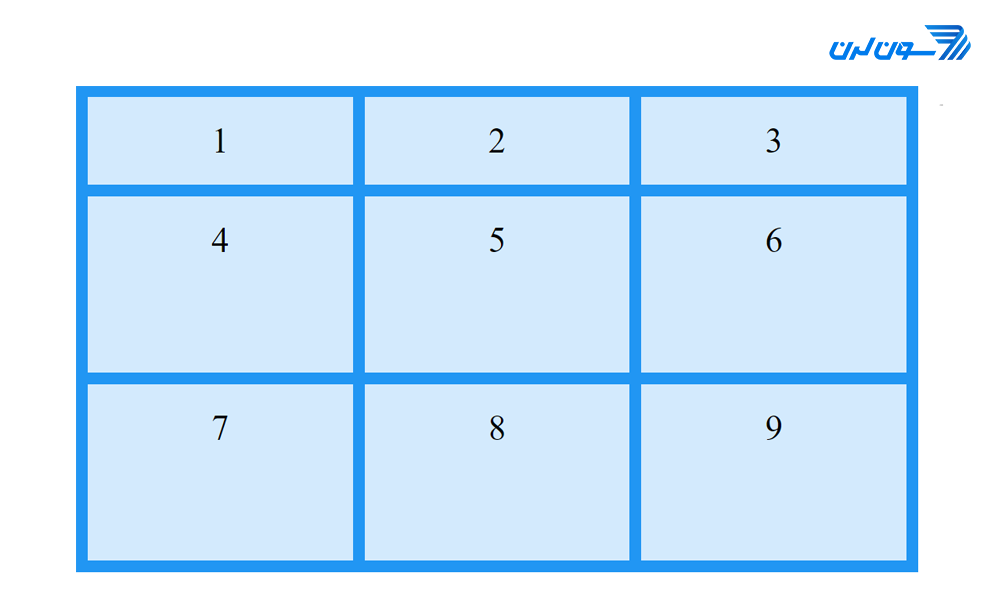minmax in cssgrid - آموزش CSS Grid