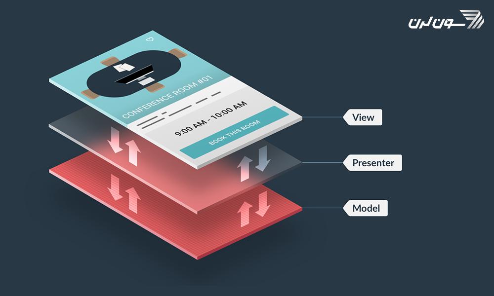 آموزش معماری mvp در اندروید به همراه مثال کاربردی