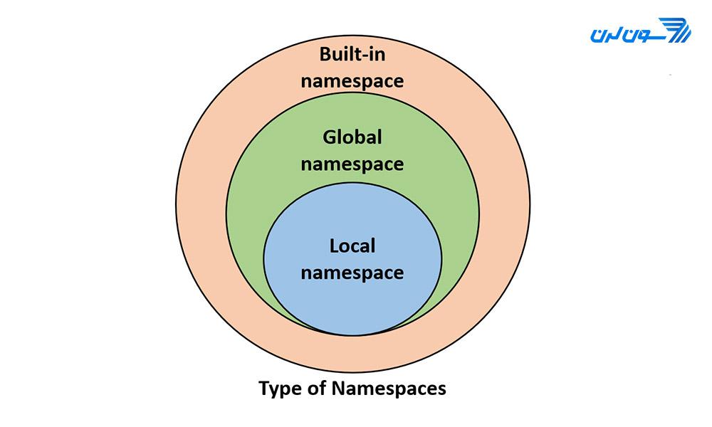namespace python 02