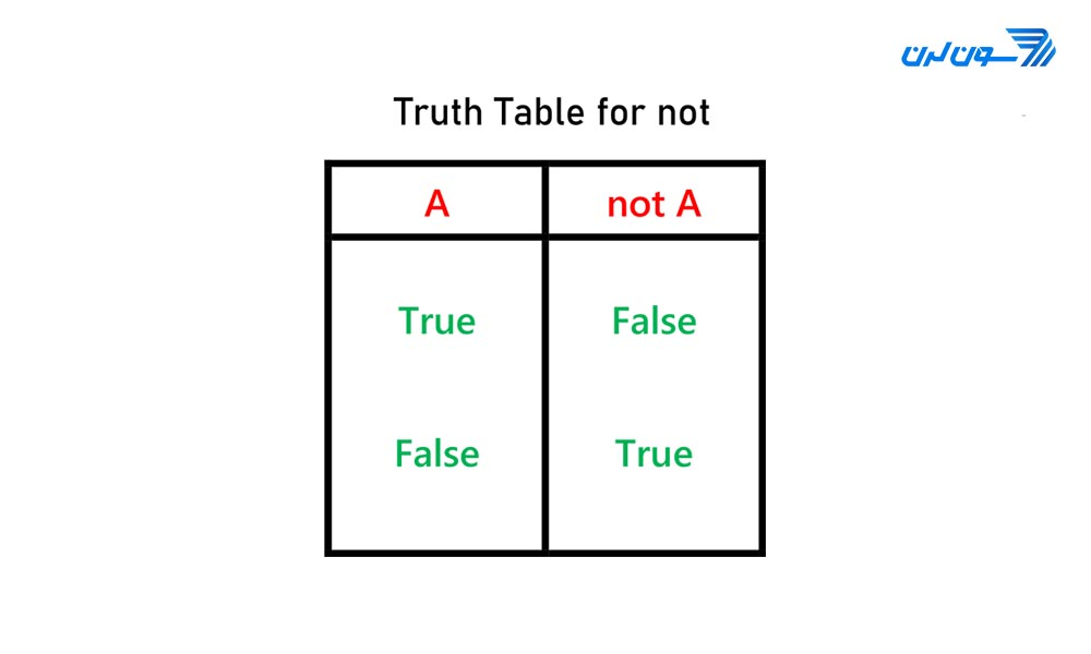 truth table not