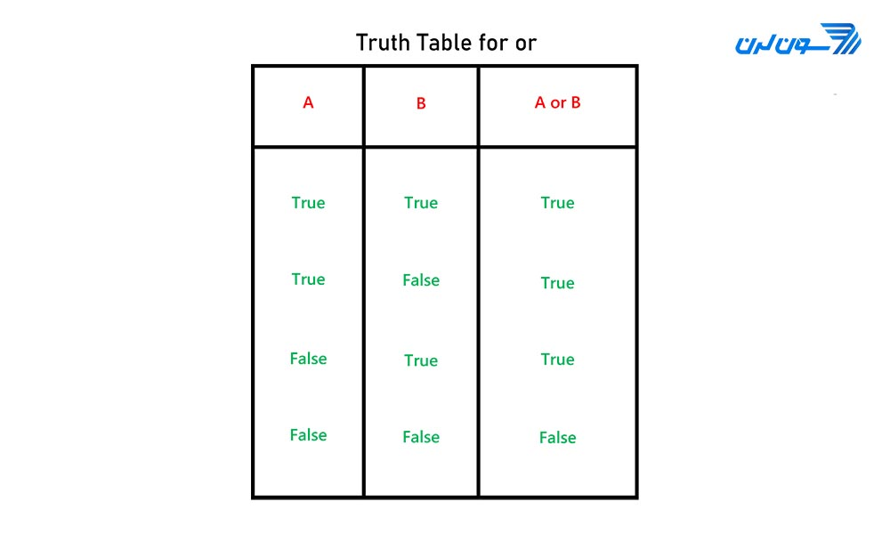 truth table or