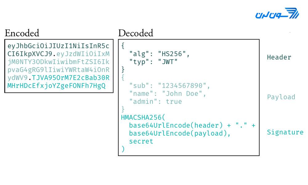 PHP - JWT - header - Pyalod - Signature