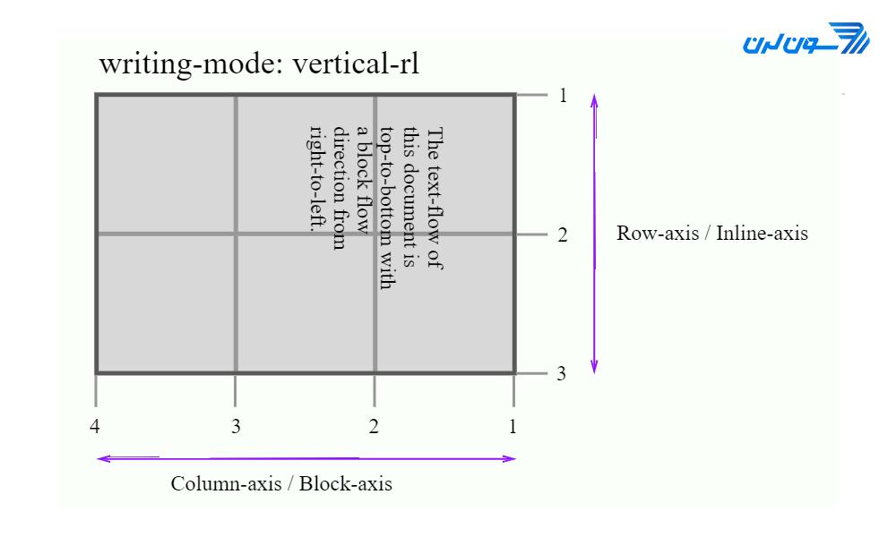 vertical-rl cssgrid - آموزش CSS Grid