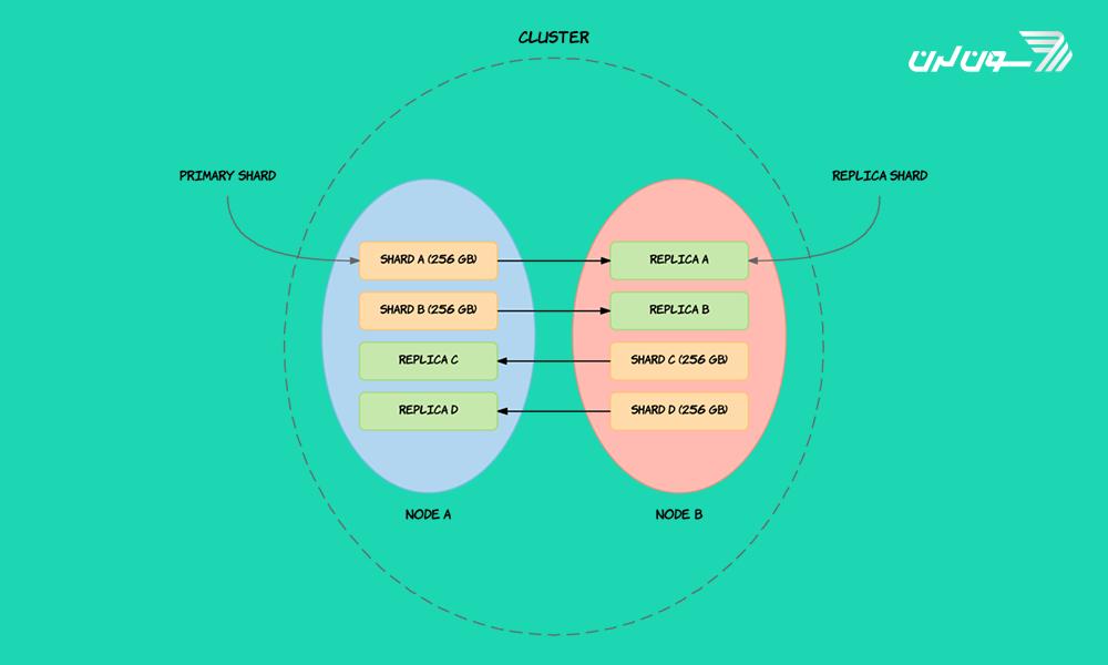 elasticsearch01