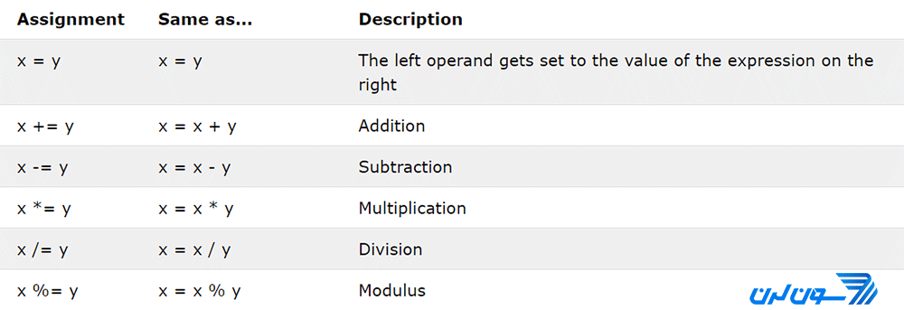 عملگرهای انتساب در PHP