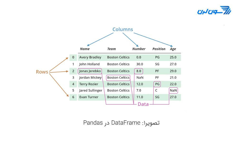 dataframe در pandas