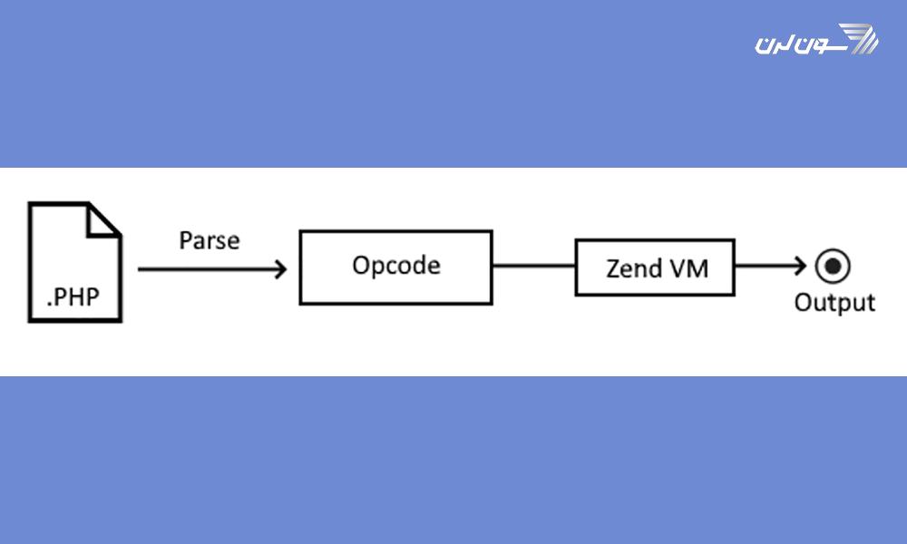 مراحل اجرای کد در PHP