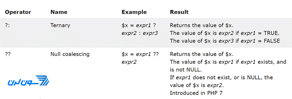 اپراتورهای انتساب شرطی در PHP