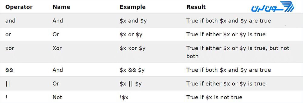 عملگرهای منطقی در PHP