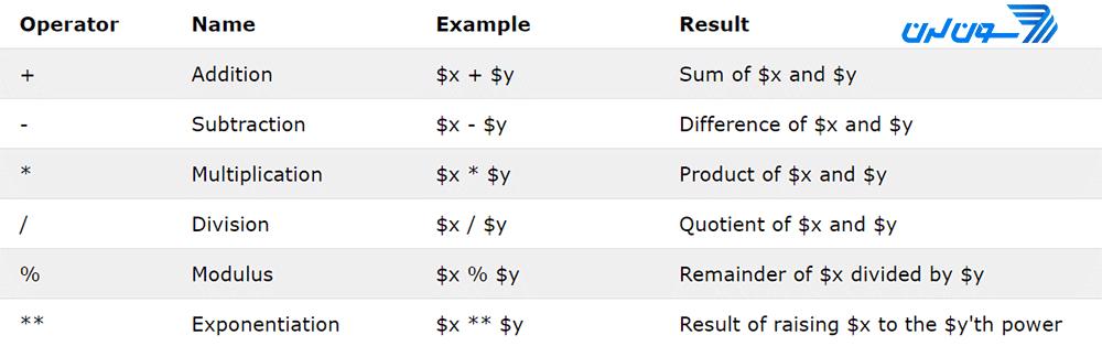 عملگرهای محاسبهای در PHP