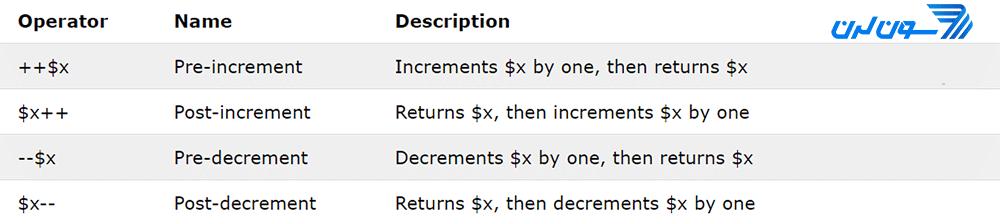 عملگرهای افزایشی و کاهشی در PHP