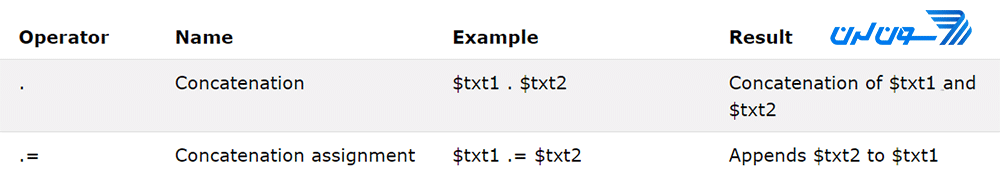 عملگرهای رشتهای در PHP