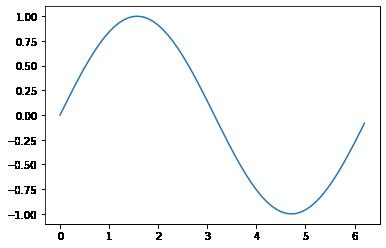رسم نمودار در پایتون