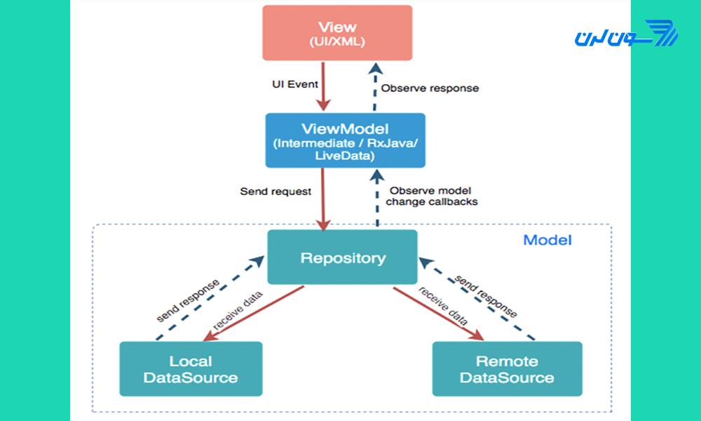 آموزش MVVM در اندروید