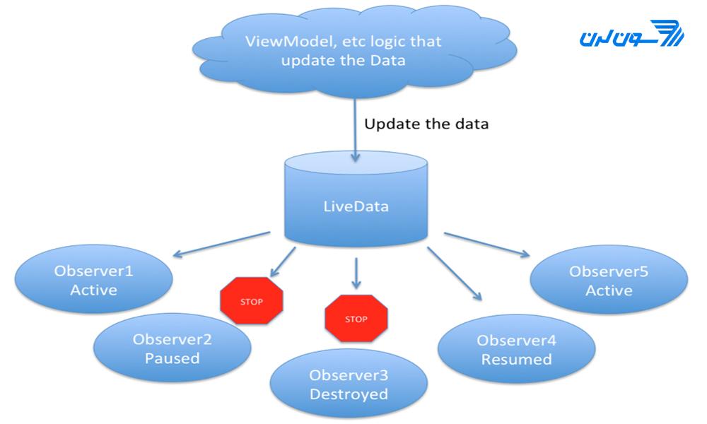 آموزش LiveData در اندروید استودیو